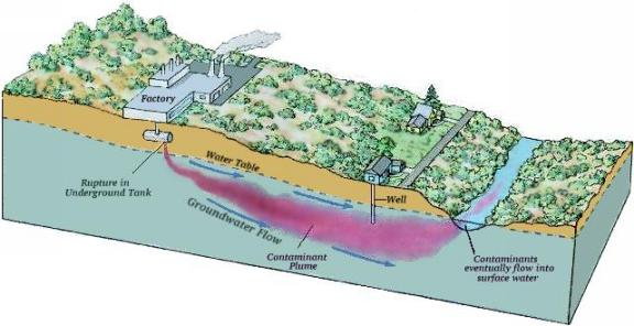 Diagram of a polluted groundwater plume (via www.earthsci.org)