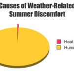 graphjam chart for summer weather heat and humidity